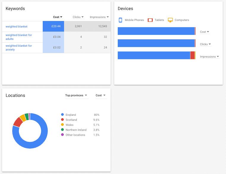 Keyword Planner forecasting Plan Overview
