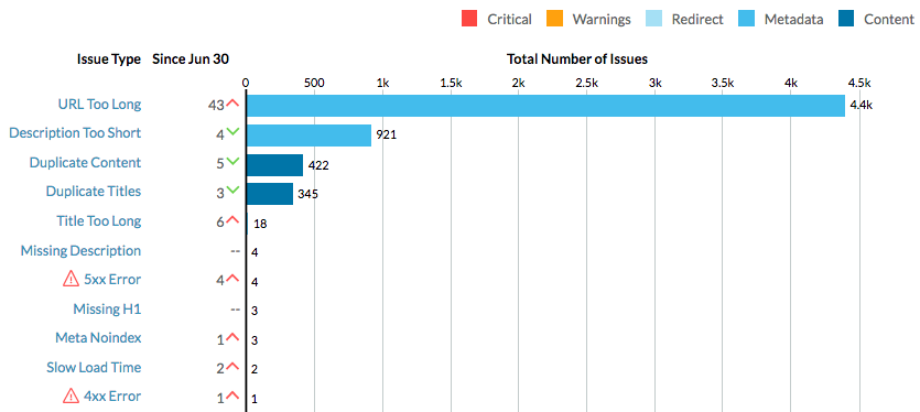 Crawl Issues Chart - SEO Audit - Kanuka Digital