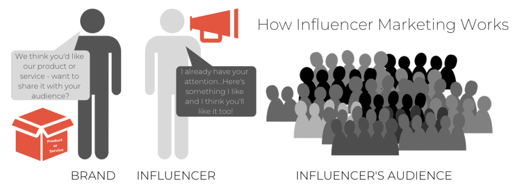How Influencer Marketing Works