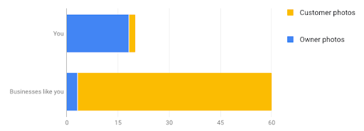 Competitor Photo Comparison Chart   Kanuka Digital