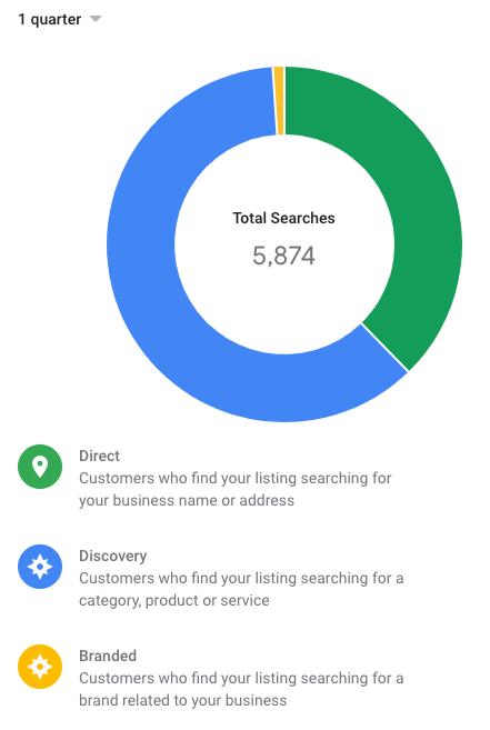 Example Google My Business Insight Chart   Kanuka Digital