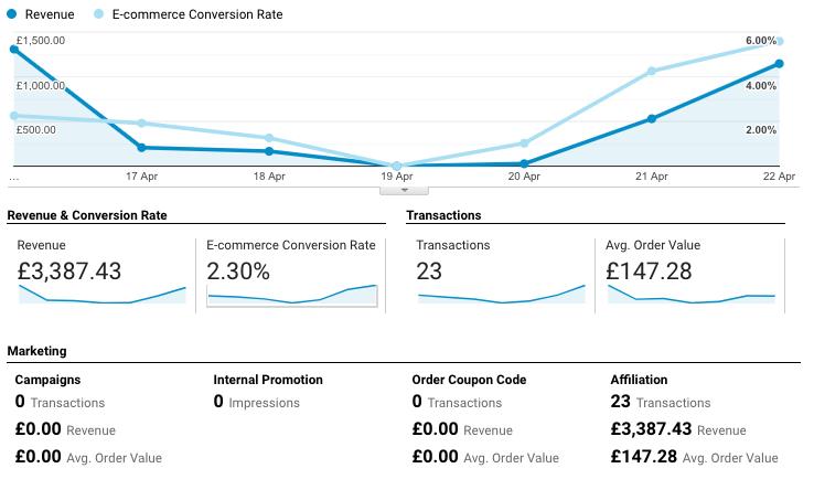 Example Ecommerce Data | standard ecommerce tracking | Kanuka Digital