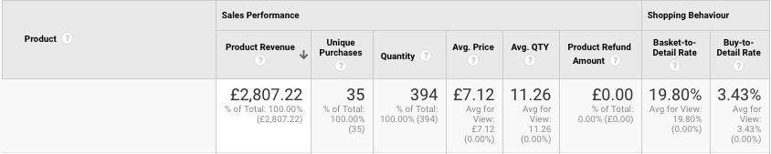 Example Product Data   enhanced ecommerce tracking   Kanuka Digital