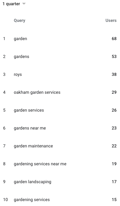 Example of search queries in Google My Business   Kanuka Digital