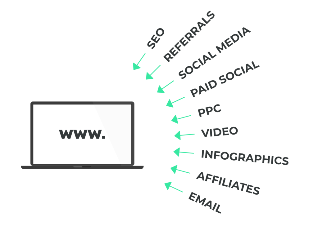 Using your website as a content hub to drive traffic from multiple channels