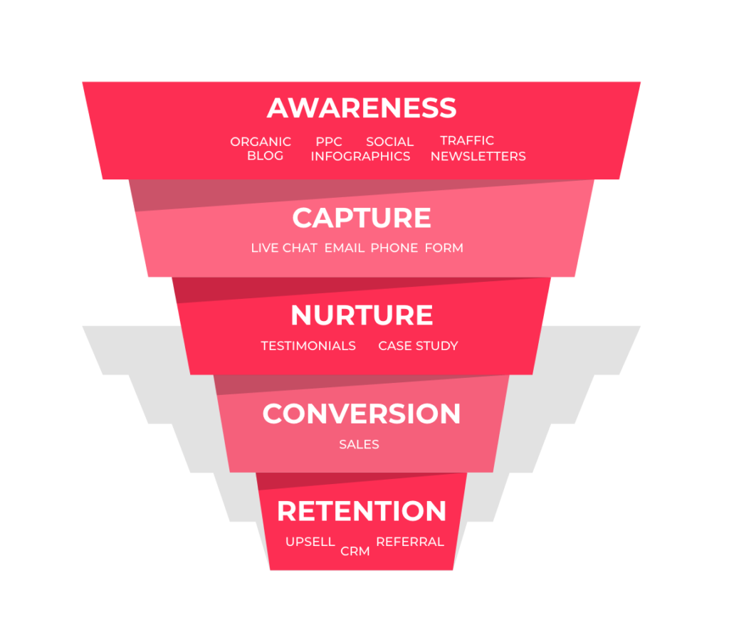 Typical B2B Sales Funnel