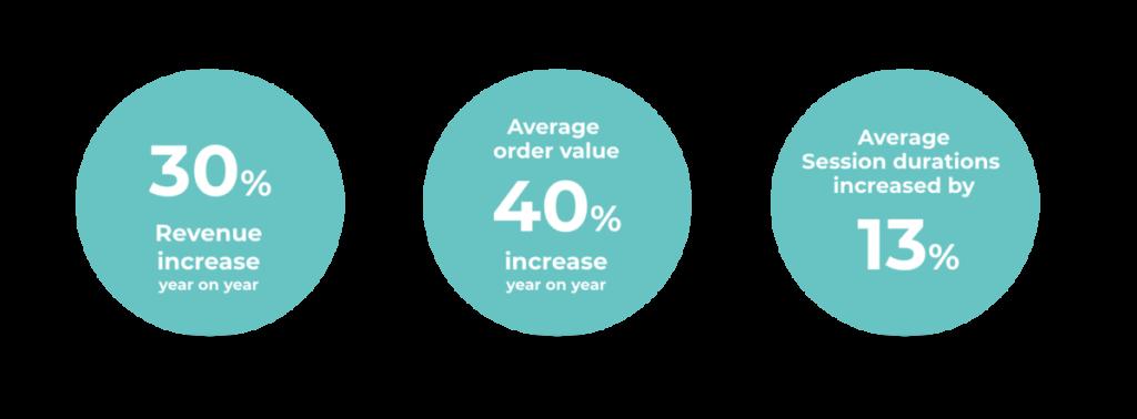 Stats to show how Conversion Rate Optimisation helped Clink Hostels | Kanuka Digital