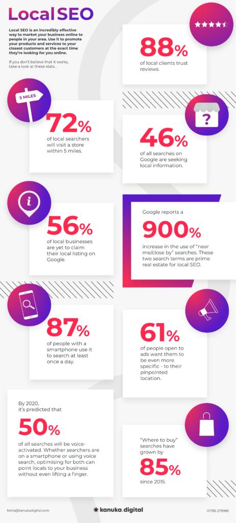 Local SEO Statistics Infographic