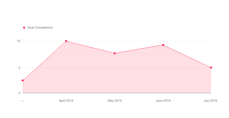 Chart showing the sharp increase in goal completions since carrying out SEO activities.